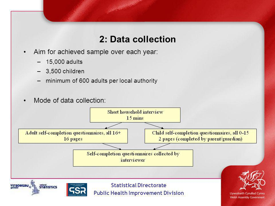 Statistical Directorate Public Health Improvement Division 2: Data collection Aim for achieved sample over each year: –15,000 adults –3,500 children –minimum of 600 adults per local authority Mode of data collection: