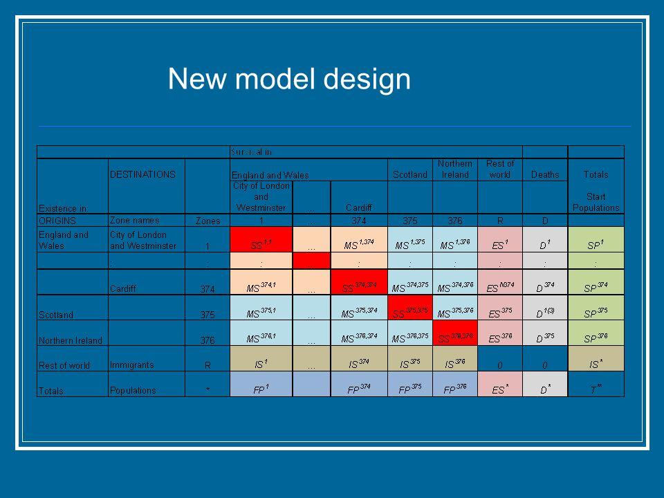 New model design