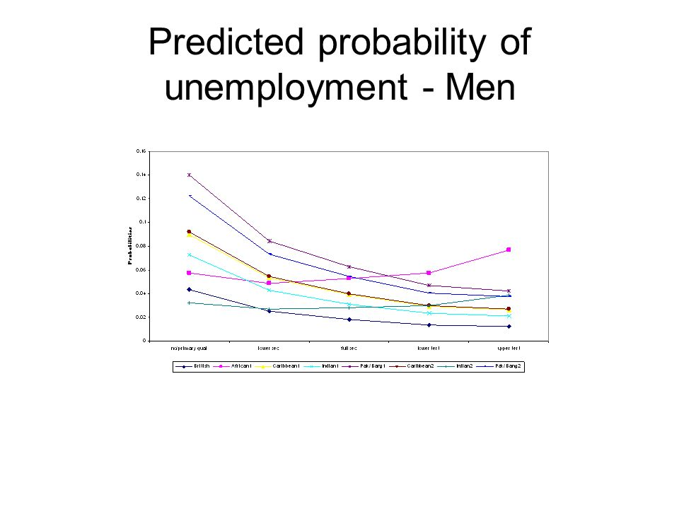 Predicted probability of unemployment - Men