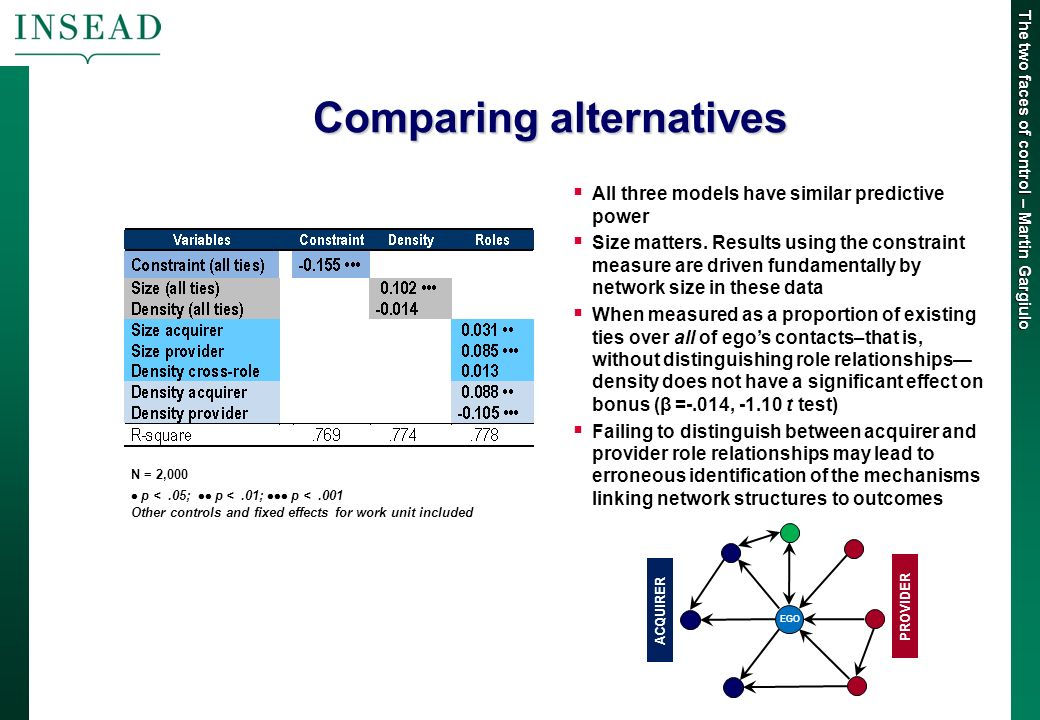 The two faces of control – Martin Gargiulo Comparing alternatives All three models have similar predictive power Size matters.