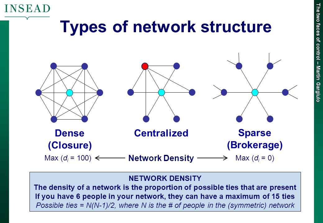 The two faces of control – Martin Gargiulo Types of network structure Sparse (Brokerage) Dense (Closure) Centralized Network Density Max (d i = 0)Max (d i = 100) NETWORK DENSITY The density of a network is the proportion of possible ties that are present If you have 6 people in your network, they can have a maximum of 15 ties Possible ties = N(N-1)/2, where N is the # of people in the (symmetric) network
