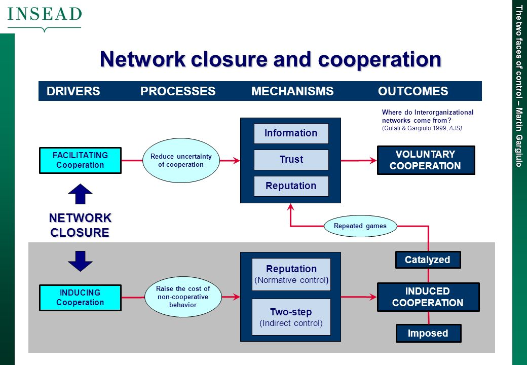 The two faces of control – Martin Gargiulo Network closure and cooperation Information Reputation Trust VOLUNTARY COOPERATION Reputation (Normative control) Two-step (Indirect control) FACILITATING Cooperation INDUCING Cooperation Reduce uncertainty of cooperation Raise the cost of non-cooperative behavior INDUCED COOPERATION Repeated games DRIVERS PROCESSES MECHANISMS OUTCOMES Catalyzed Imposed NETWORKCLOSURE Where do Interorganizational networks come from.