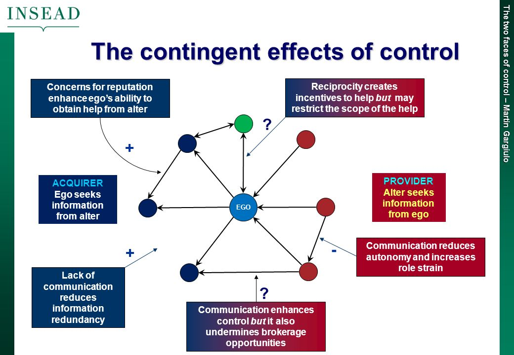 The two faces of control – Martin Gargiulo The contingent effects of control Concerns for reputation enhance egos ability to obtain help from alter Communication enhances control but it also undermines brokerage opportunities Lack of communication reduces information redundancy - .
