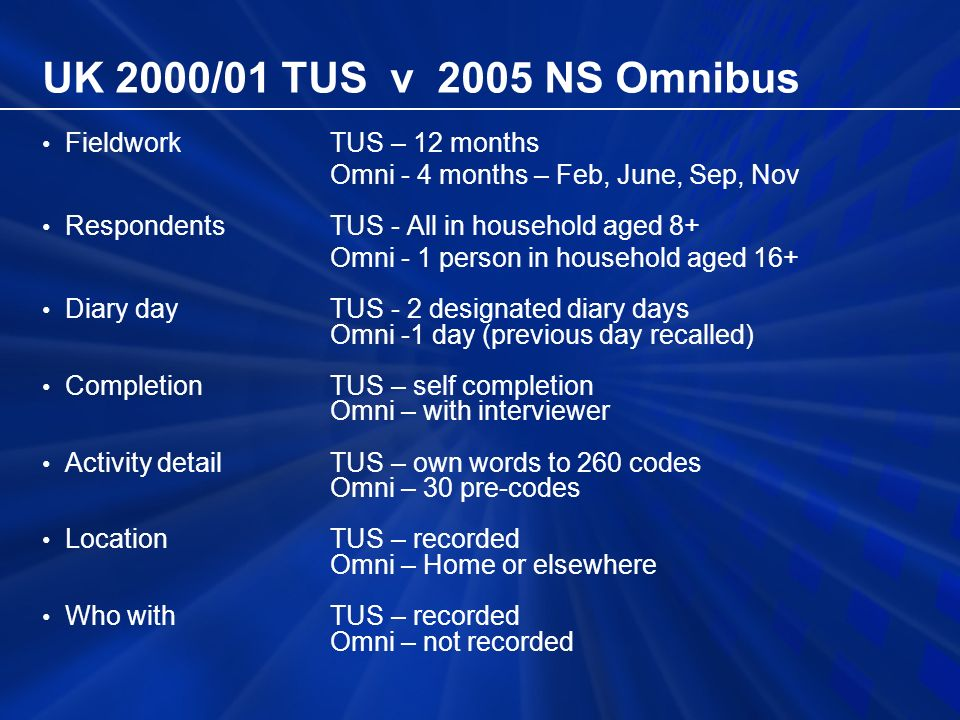 UK 2000/01 TUS v 2005 NS Omnibus Fieldwork TUS – 12 months Omni - 4 months – Feb, June, Sep, Nov RespondentsTUS - All in household aged 8+ Omni - 1 person in household aged 16+ Diary dayTUS - 2 designated diary days Omni -1 day (previous day recalled) Completion TUS – self completion Omni – with interviewer Activity detailTUS – own words to 260 codes Omni – 30 pre-codes Location TUS – recorded Omni – Home or elsewhere Who with TUS – recorded Omni – not recorded