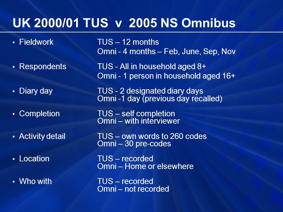 UK 2000/01 TUS v 2005 NS Omnibus Achieved diariesTUS – 21,000(12mths) Omni – 5,000(4mths) Net diary response rates TUS – 45% Omni – 59%