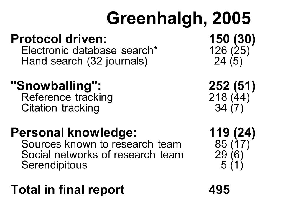 Greenhalgh, 2005 Protocol driven: 150 (30) Electronic database search*126 (25) Hand search (32 journals) 24 (5) Snowballing : 252 (51) Reference tracking 218 (44) Citation tracking 34 (7) Personal knowledge: 119 (24) Sources known to research team 85 (17) Social networks of research team 29 (6) Serendipitous 5 (1) Total in final report 495