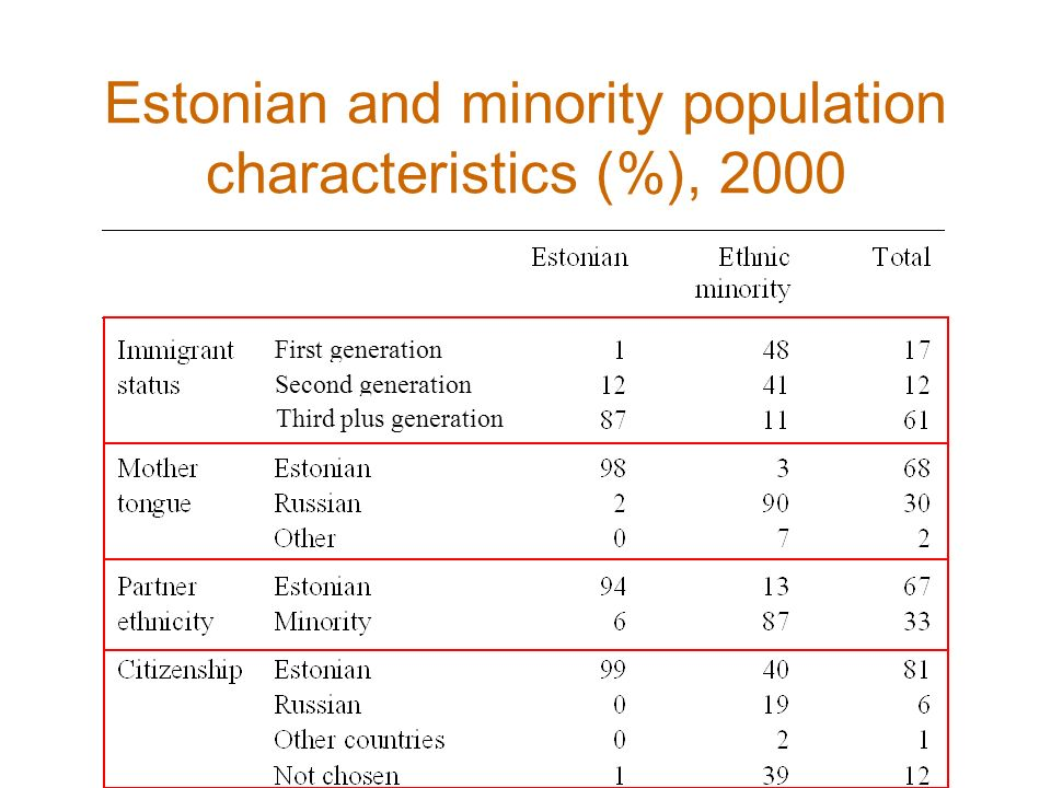 Estonian and minority population characteristics (%), 2000 First generation Second generation Third plus generation