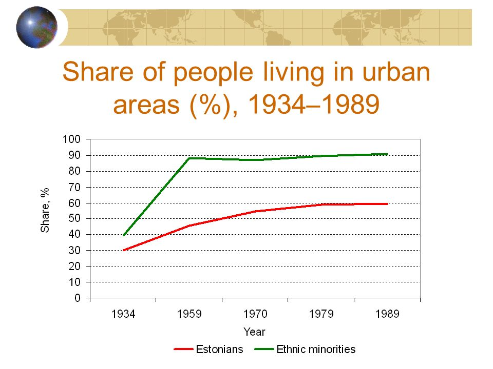 Share of people living in urban areas (%), 1934–1989