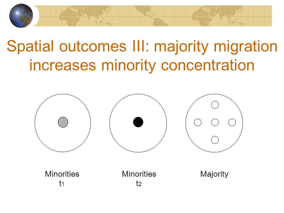 Spatial outcomes III: majority migration increases minority concentration Minorities t 1 Minorities t 2 Majority