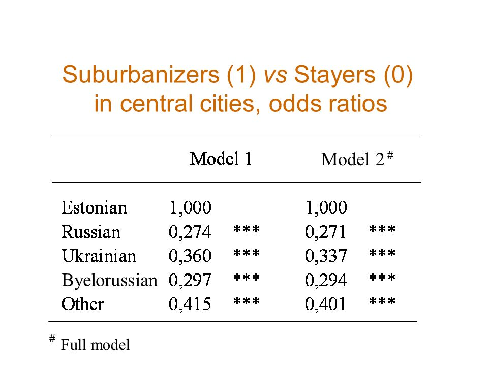 Suburbanizers (1) vs Stayers (0) in central cities, odds ratios Full model # # Model 2 # Byelorussian