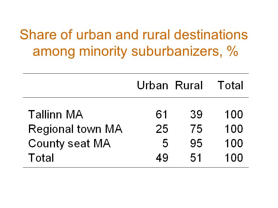 Share of urban and rural destinations among minority suburbanizers, %