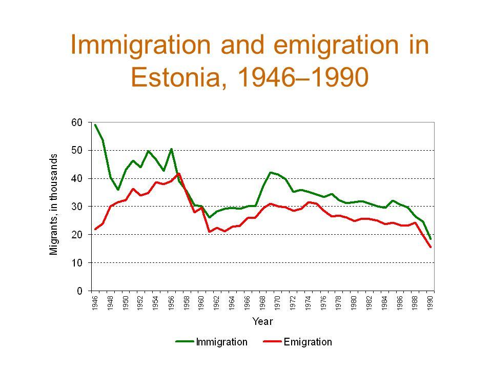 Share of ethnic minorities in Estonia (%), 1934–2008