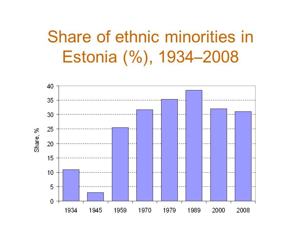 Main ethnic minority groups in Estonia (%), 2000