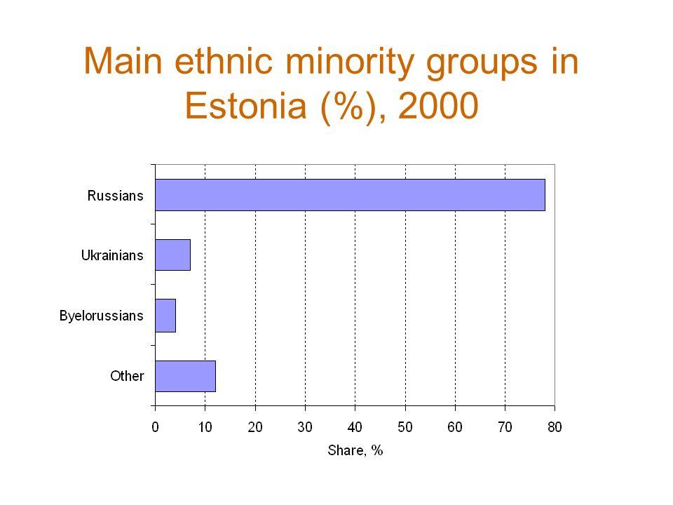 Russians: Majority -> Minority Estonians: Minority -> Majority The demise of the Soviet Union and changing ethnic relations