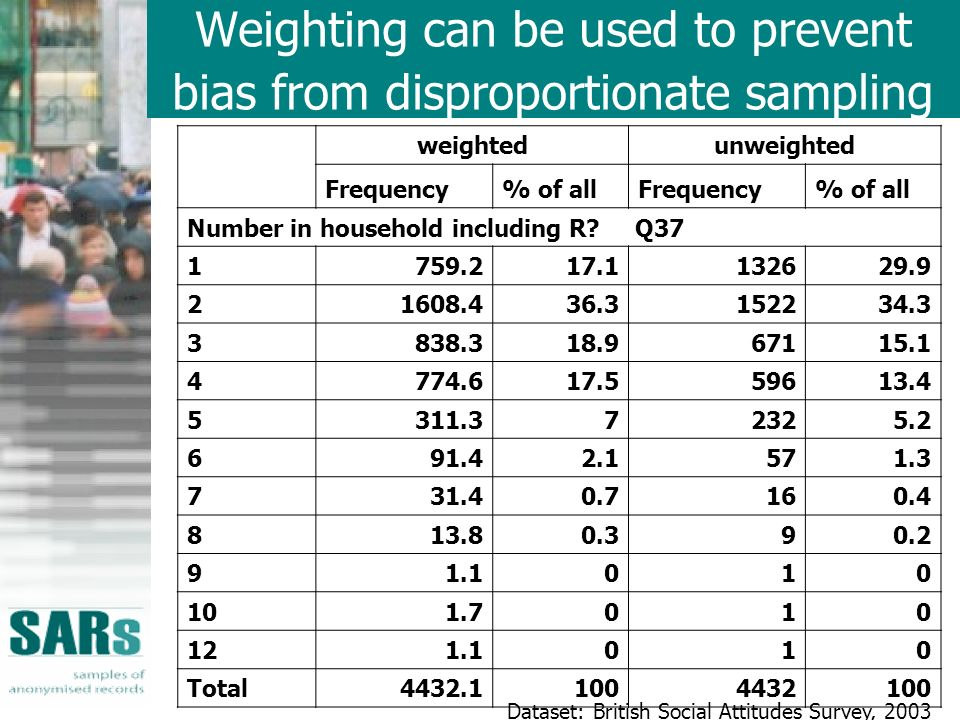 Weighting can be used to prevent bias from disproportionate sampling weightedunweighted Frequency% of allFrequency% of all Number in household including R.