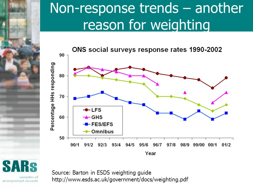 Non-response trends – another reason for weighting Source: Barton in ESDS weighting guide http://www.esds.ac.uk/government/docs/weighting.pdf