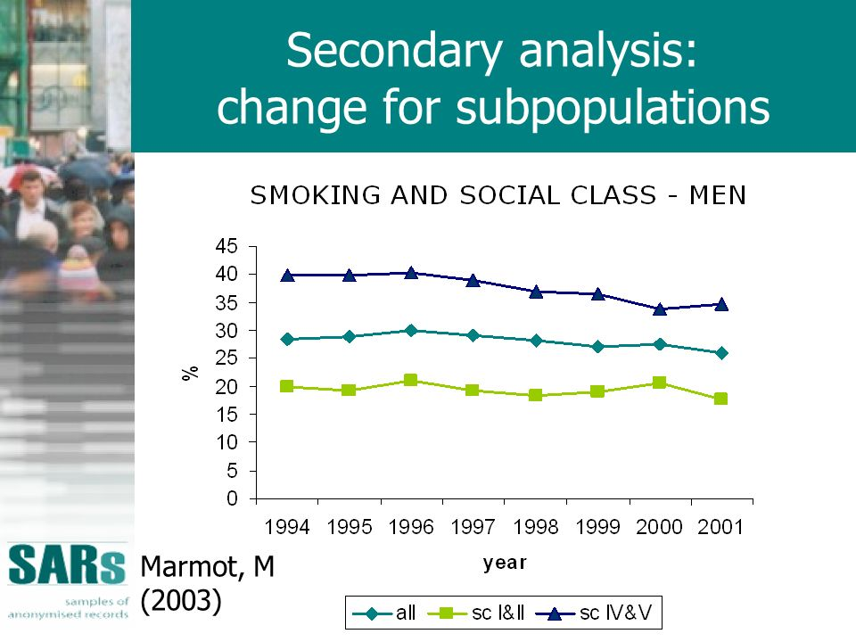 Secondary analysis: change for subpopulations Marmot, M (2003)