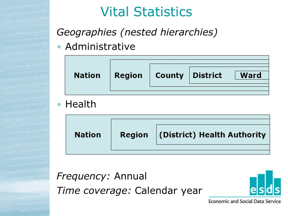 Vital Statistics Geographies (nested hierarchies) Administrative Health Frequency: Annual Time coverage: Calendar year NationRegion(District) Health A