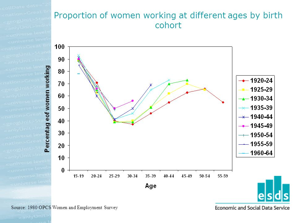 Proportion of women working at different ages by birth cohort Source: 1980 OPCS Women and Employment Survey