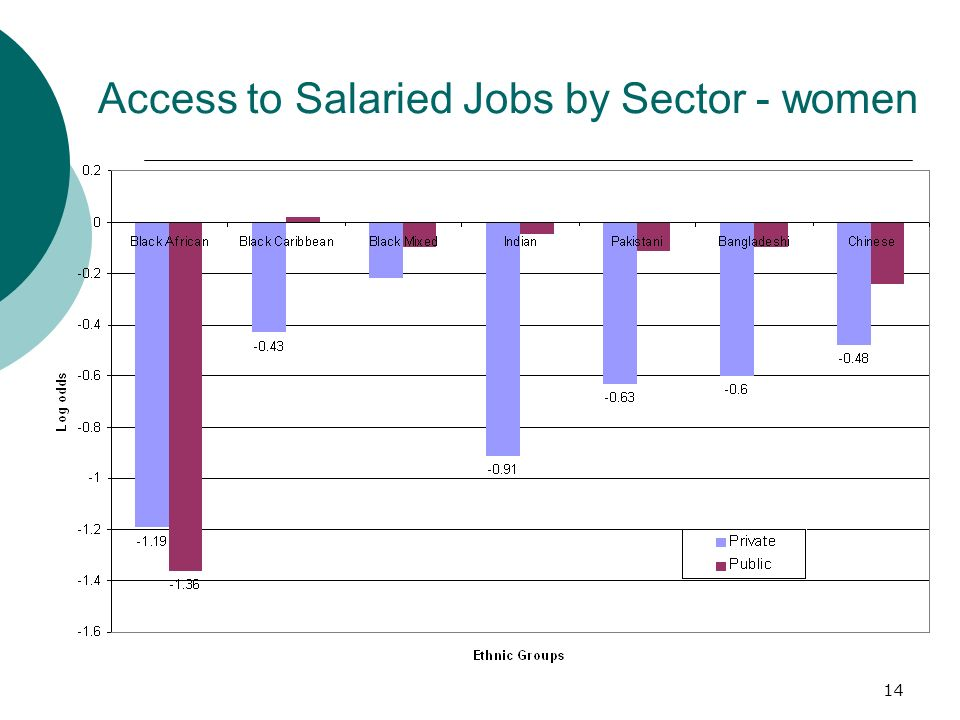 14 Access to Salaried Jobs by Sector - women