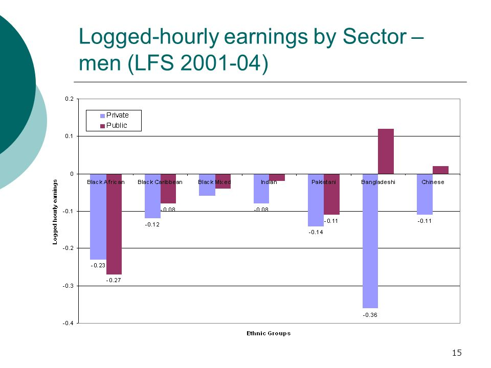 15 Logged-hourly earnings by Sector – men (LFS 2001-04)