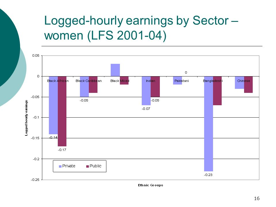 16 Logged-hourly earnings by Sector – women (LFS 2001-04)