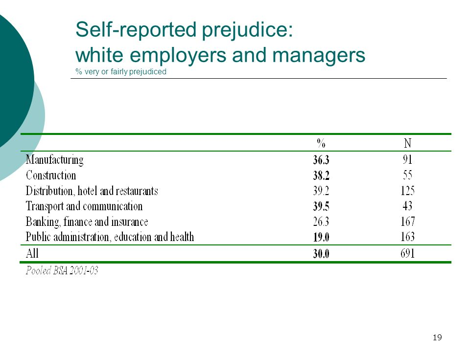 19 Self-reported prejudice: white employers and managers % very or fairly prejudiced