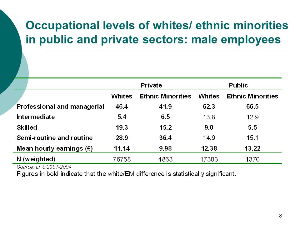 8 Occupational levels of whites/ ethnic minorities in public and private sectors: male employees