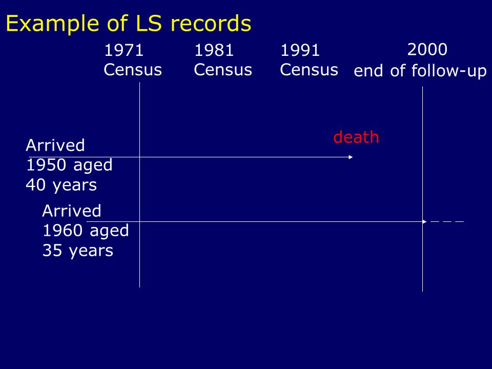 Example of LS records 1971 Census 1991 Census 1981 Census end of follow-up 2000 death Arrived 1950 aged 40 years Arrived 1960 aged 35 years
