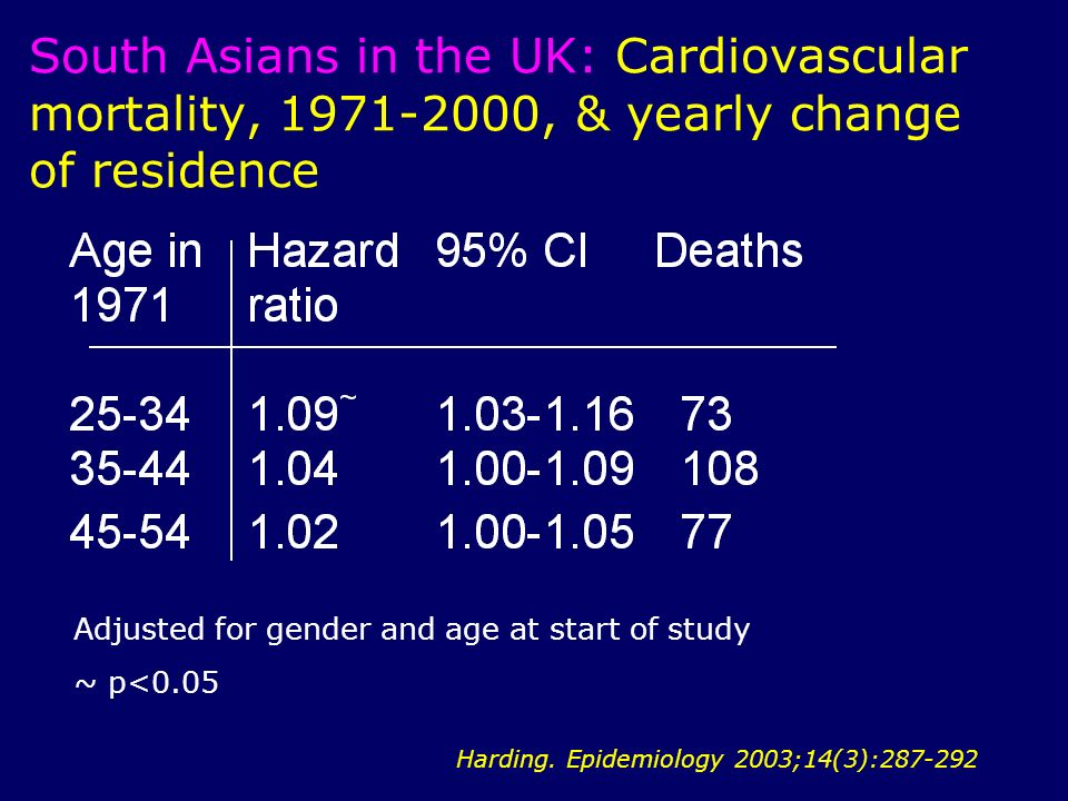 South Asians in the UK: Cardiovascular mortality, , & yearly change of residence Harding.