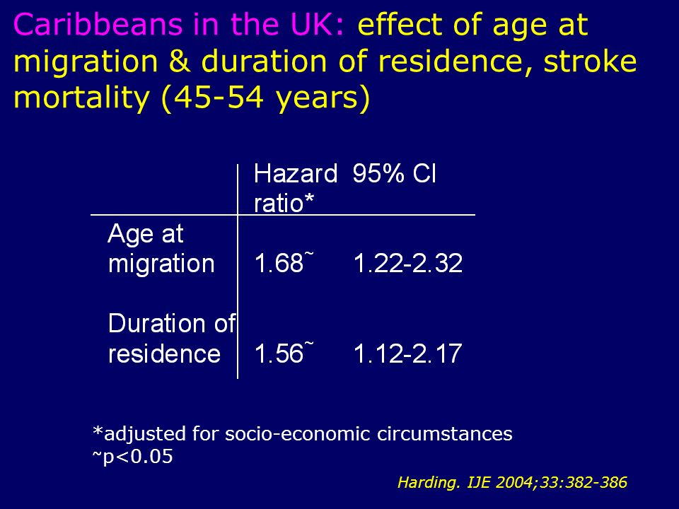 Caribbeans in the UK: effect of age at migration & duration of residence, stroke mortality (45-54 years) *adjusted for socio-economic circumstances ~