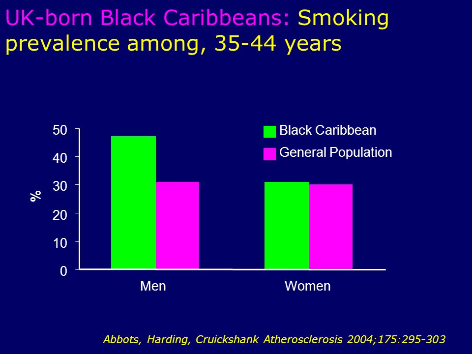 UK-born Black Caribbeans: Smoking prevalence among, years MenWomen % Black Caribbean General Population Abbots, Harding, Cruickshank Atherosclerosis 2004;175: