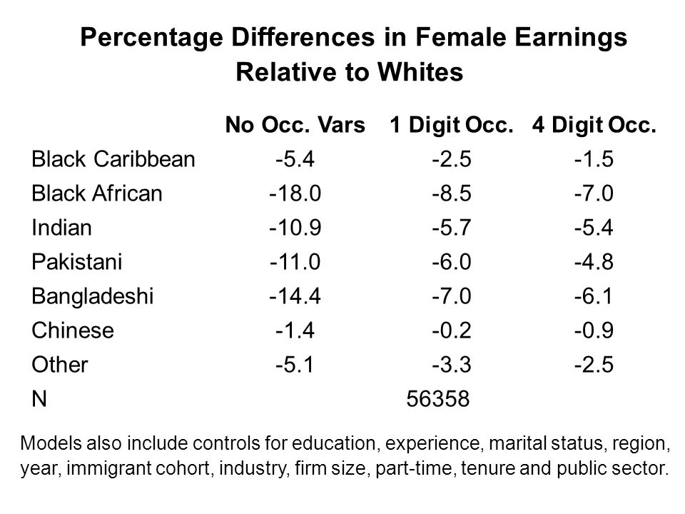 Percentage Differences in Female Earnings Relative to Whites No Occ.