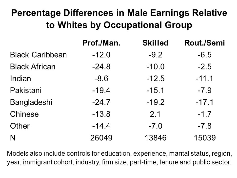 Percentage Differences in Male Earnings Relative to Whites by Occupational Group Prof./Man.SkilledRout./Semi Black Caribbean-12.0-9.2-6.5 Black African-24.8-10.0-2.5 Indian-8.6-12.5-11.1 Pakistani-19.4-15.1-7.9 Bangladeshi-24.7-19.2-17.1 Chinese-13.82.1-1.7 Other-14.4-7.0-7.8 N260491384615039 Models also include controls for education, experience, marital status, region, year, immigrant cohort, industry, firm size, part-time, tenure and public sector.