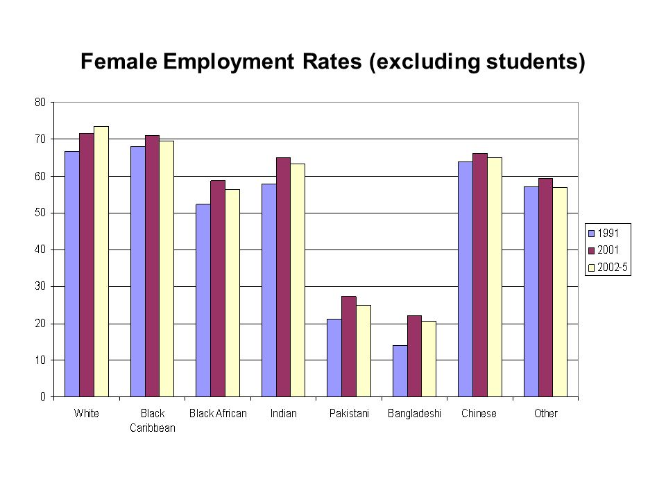 Female Employment Rates (excluding students)