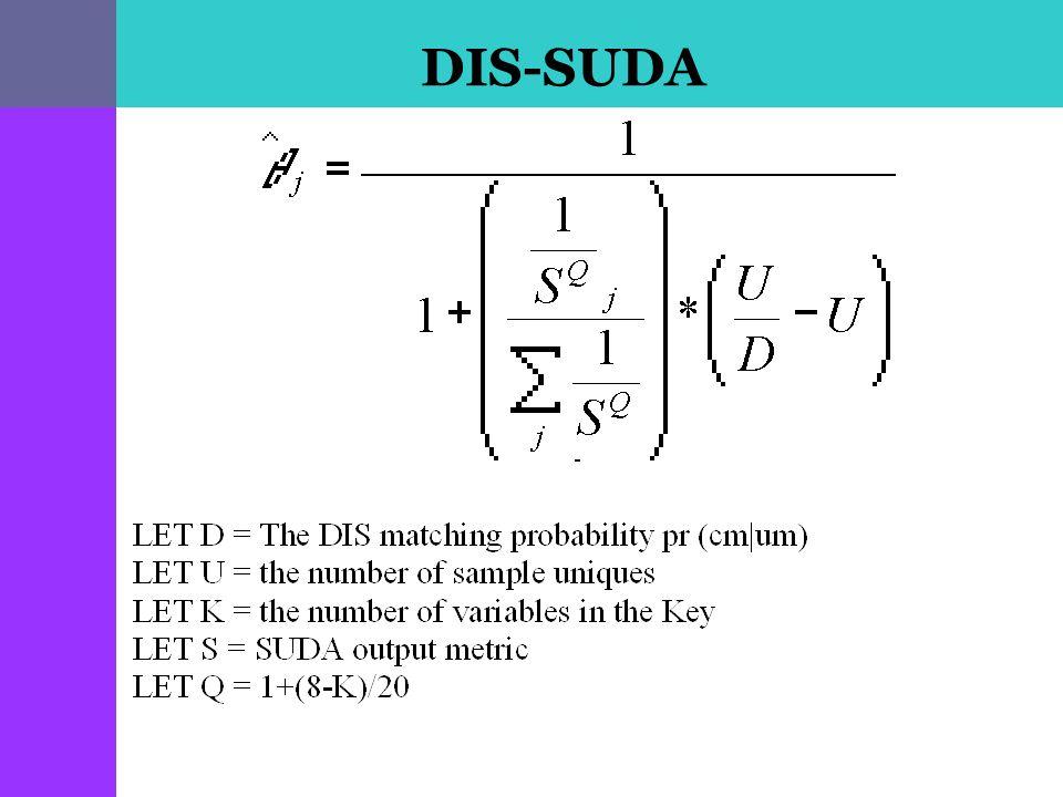 DIS-SUDA