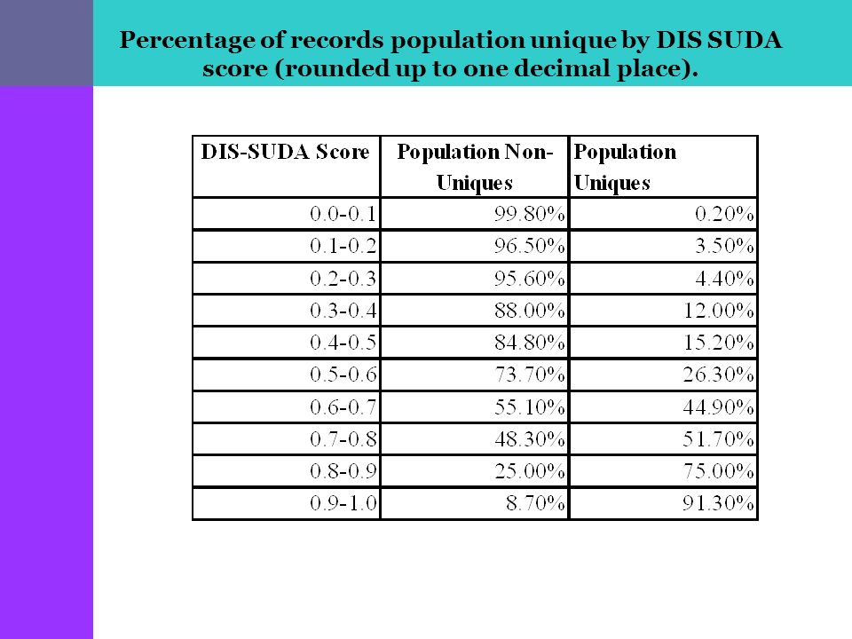 Percentage of records population unique by DIS SUDA score (rounded up to one decimal place).