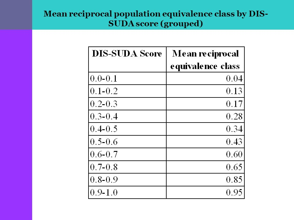 Mean reciprocal population equivalence class by DIS- SUDA score (grouped)