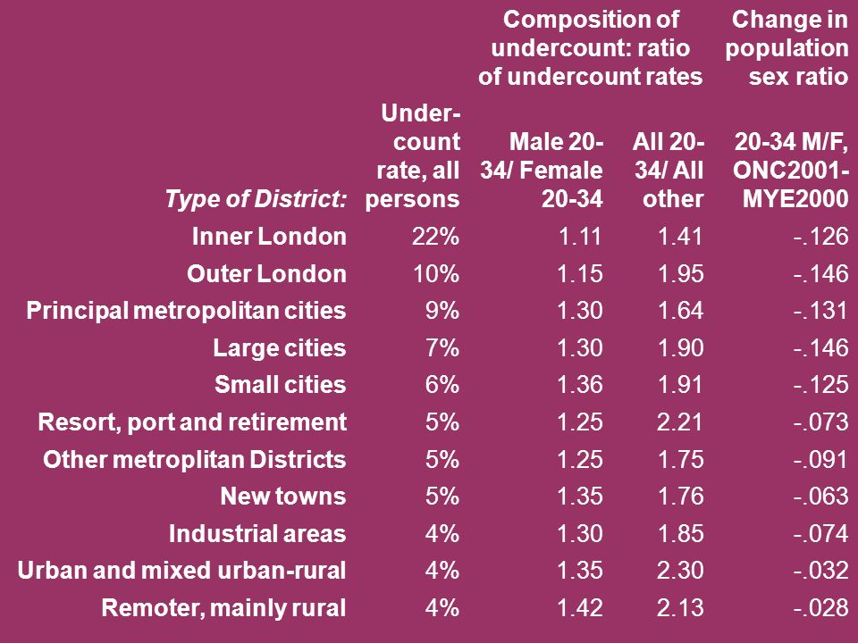 Composition of undercount: ratio of undercount rates Change in population sex ratio Type of District: Under- count rate, all persons Male / Female All / All other M/F, ONC2001- MYE2000 Inner London22% Outer London10% Principal metropolitan cities9% Large cities7% Small cities6% Resort, port and retirement5% Other metroplitan Districts5% New towns5% Industrial areas4% Urban and mixed urban-rural4% Remoter, mainly rural4% England and Wales6%