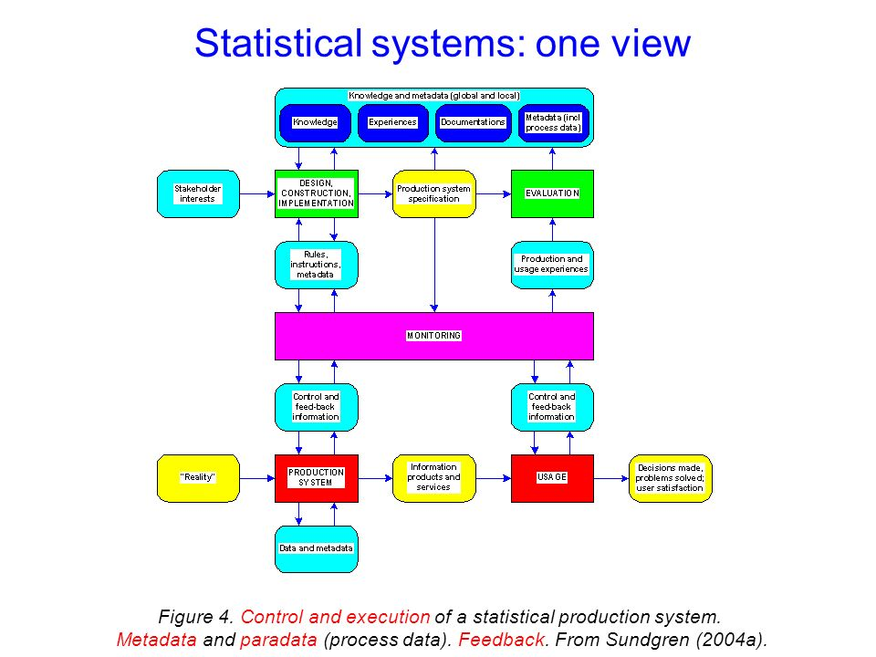 Statistical systems: one view Figure 4. Control and execution of a statistical production system.