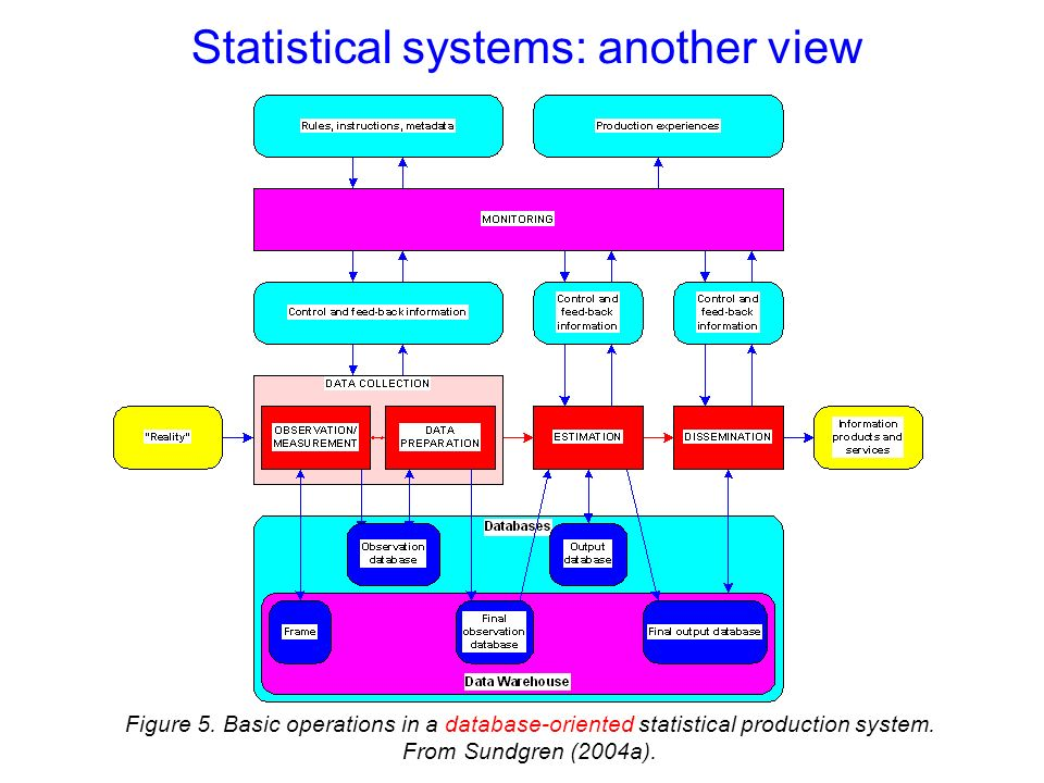 Figure 5. Basic operations in a database-oriented statistical production system.