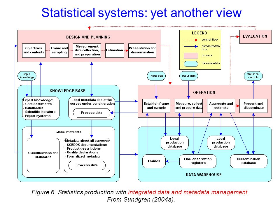 Figure 6. Statistics production with integrated data and metadata management. From Sundgren (2004a). Statistical systems: yet another view