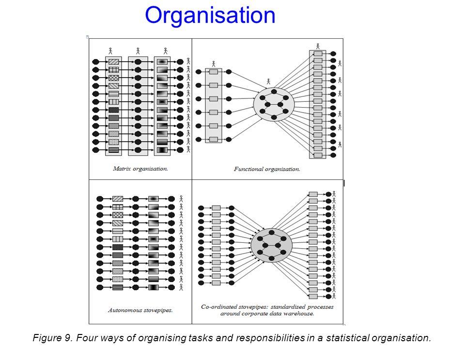 Organisation Figure 9.