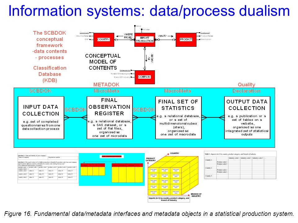 Information systems: data/process dualism Figure 16.