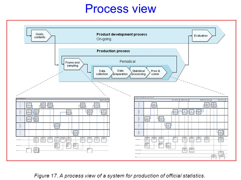 Process view Figure 17. A process view of a system for production of official statistics.