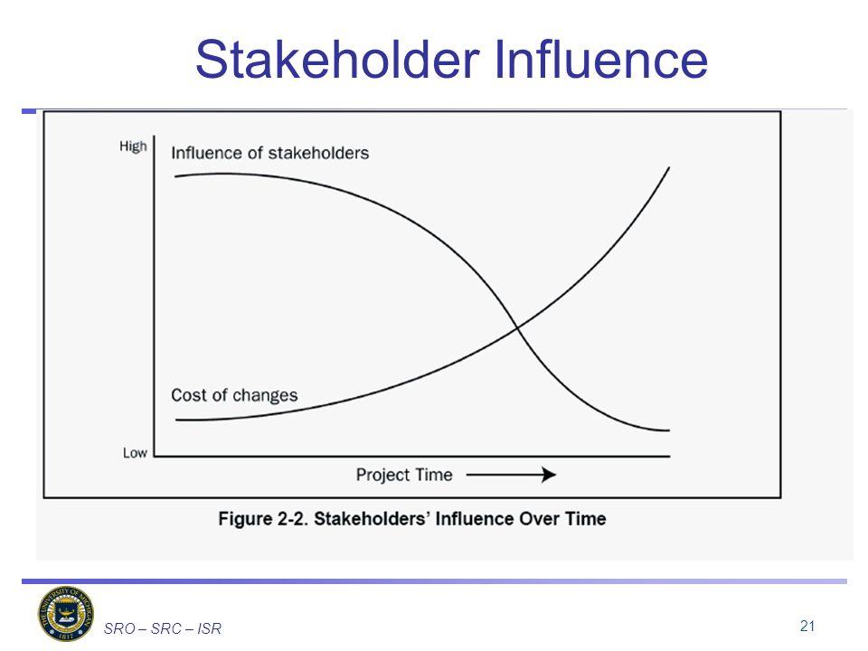 SRO – SRC – ISR Stakeholder Influence 21