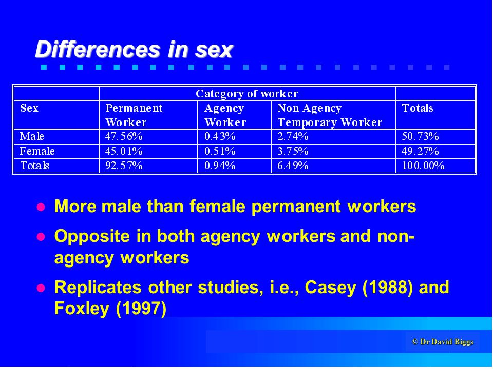 © Dr David Biggs Differences in sex More male than female permanent workers Opposite in both agency workers and non- agency workers Replicates other studies, i.e., Casey (1988) and Foxley (1997)