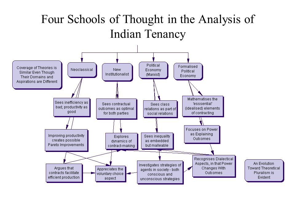 Four Schools of Thought in the Analysis of Indian Tenancy