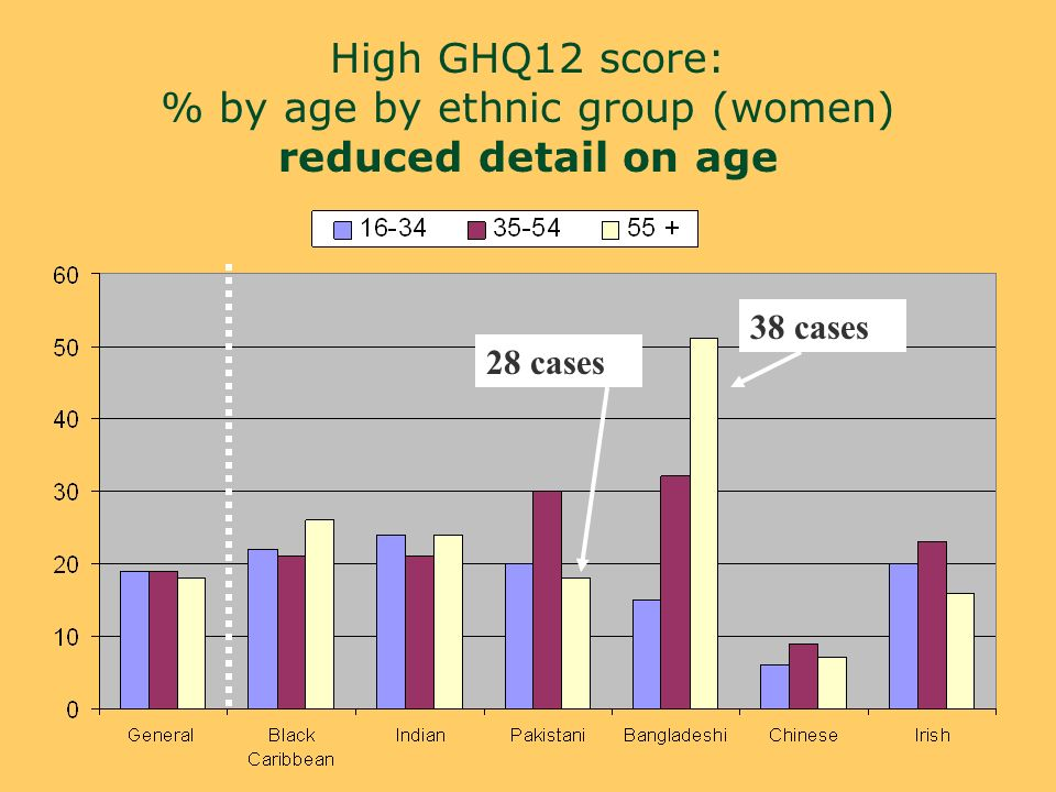 High GHQ12 score: % by age by ethnic group (women) reduced detail on age 28 cases 38 cases