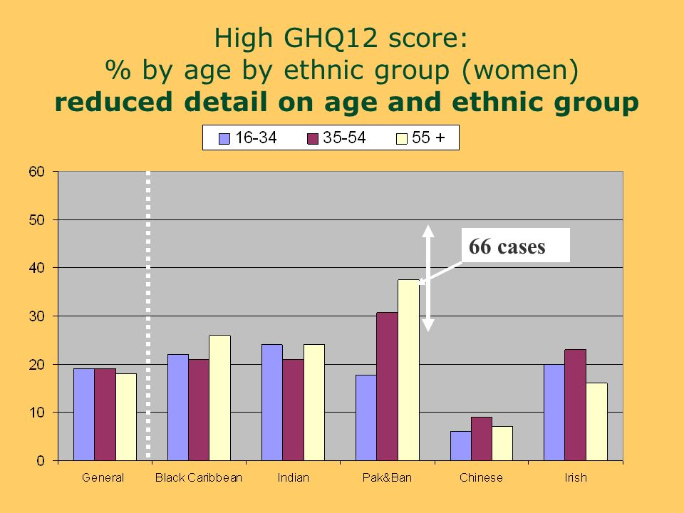 High GHQ12 score: % by age by ethnic group (women) reduced detail on age and ethnic group 66 cases
